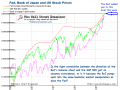 Fed SOMA, BoJ and Stock Prices