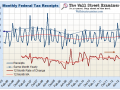 Federal Tax Receipts Monthly
