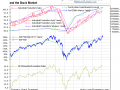 The Fed, Industrial Production and Stock Prices- Recent - Click to enlarge