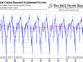 Initial Claims Seasonal Adjustment Factors
