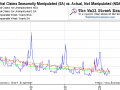 Initial Claims, Seasonally Manipulated vs. Actual