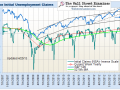 Initial Claims For Unemployment and Stock Prices