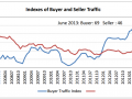 National Association of Realtors Buyer/Seller Traffic - Click to enlarge