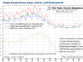 New Home Sales Starts and Employment- Click to enlarge
