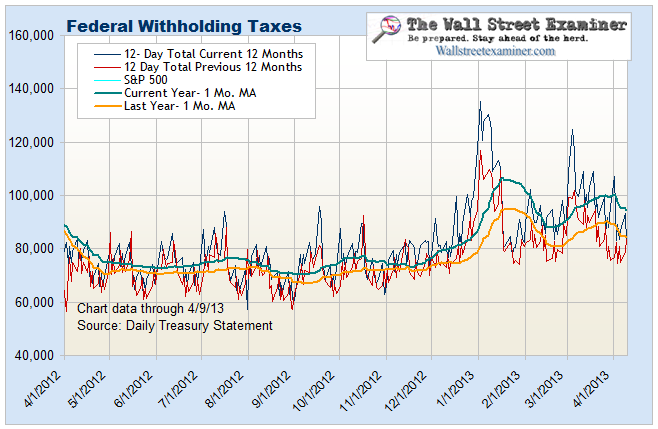 Weakening Federal Withholding Tax Collections Do Not Bode Well For Employment