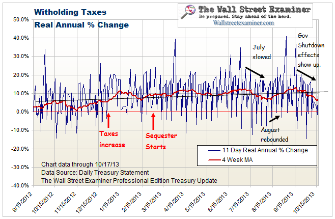 Real Time Withholding Tax Data Accurately Forecast September Payrolls And The August Revision