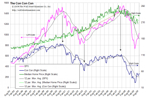 Consumer Confidence Versus Real Estate and Stocks