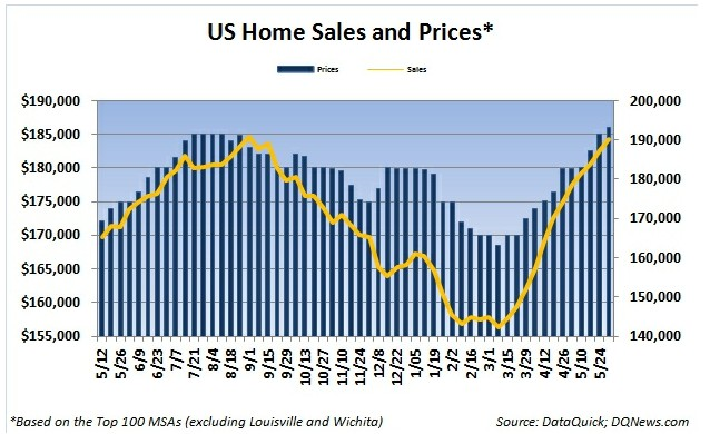 Housing Prices and Sales Volume Continue Surge in Early June – Dataquick