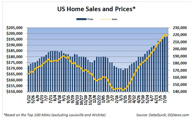Weekly Housing Indicators Show Price Gains Continuing, Supply Still Contracting