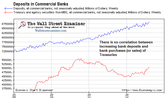 No Correlation Between Bank Deposit Growth and Bank Treasury Purchases