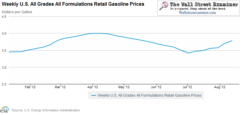 US Energy Information Agency Weekly Average Retail Gas Price - Click to enlarge