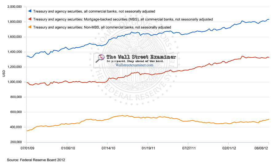 Bank Holdings of Treasury, Agency non MBS, and Agency MBS Securities - Click to enlarge