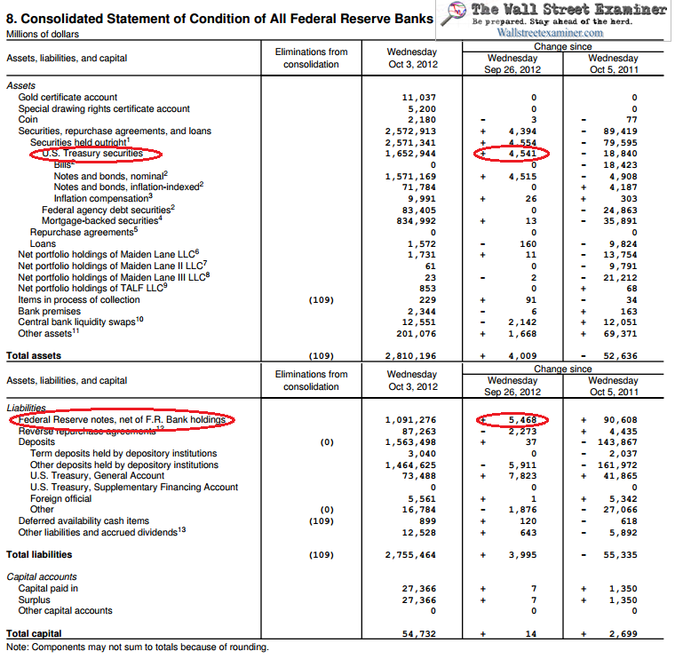 Fed Balance Sheet 10/3/12 - Click to enlarge and print