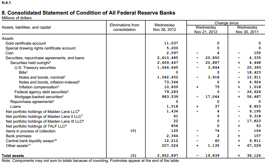 Fed Assets 11/28/12 - Click to enlarge