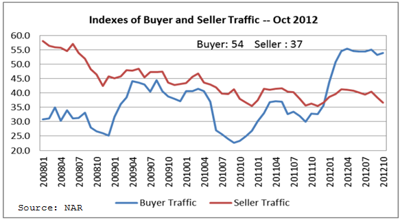 NAR Index of Buyer and Seller Traffic - Click to enlarge