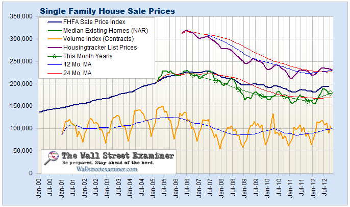 Measures of Home Sale Prices- Click to enlarge