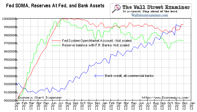 Fed Assets, Bank Reserves, and Bank Assets - Click to enlarge