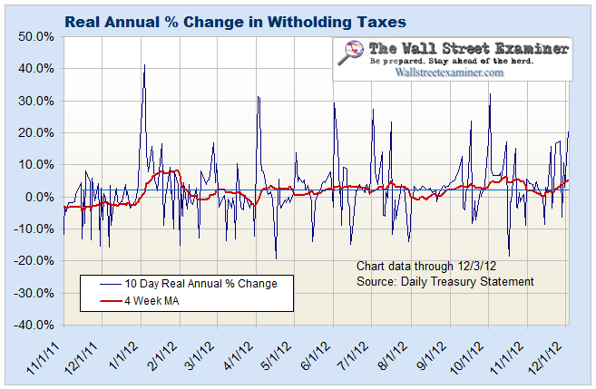 Federal WIthholding Tax Collections- Click to enlarge