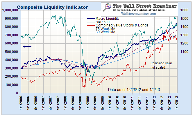 Wall Street Examiner Macroliquidity Indicator- Click to enlarge