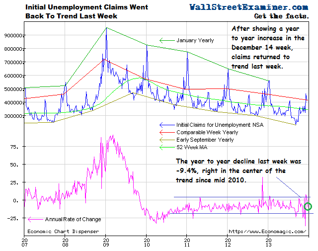 Initial Claims Back to Trend - Click to enlarge