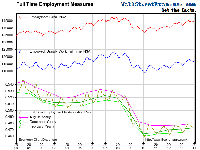 Total and Full Time Jobs - Click to enlarge