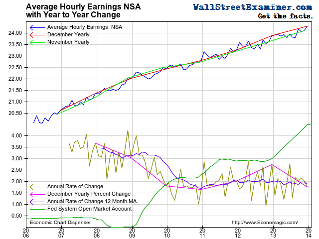 The Fed, Full Time Jobs, and Stock Prices - Click to enlarge