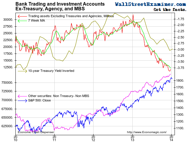 Bank Non Treasury, Agency, Or MBS Trading and Investment Accounts - Click to enlarge