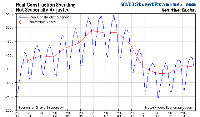 Real Construction Spending - Adjusted for Inflation- Click to enlarge