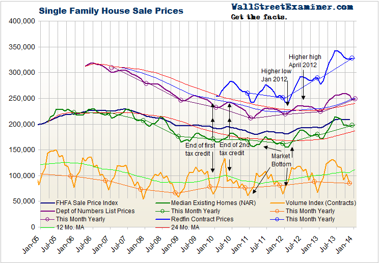 Home Prices- Click to enlarge