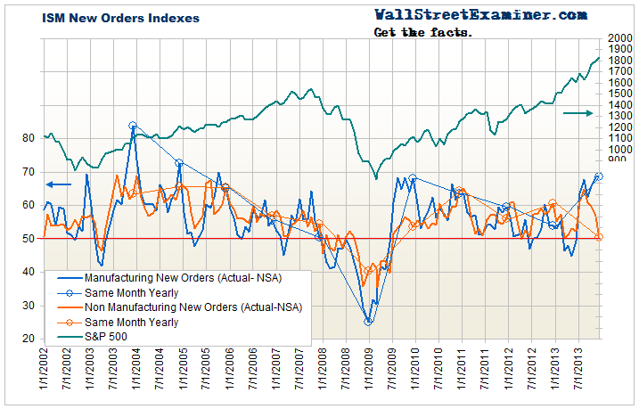 ISM New Orders - Actual, Not Seasonally Adjusted - Click to enlarge