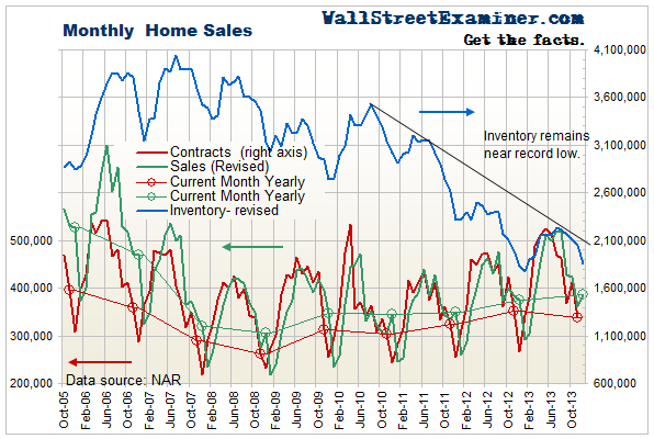 Existing Home Sales and Inventory - Click to enlarge