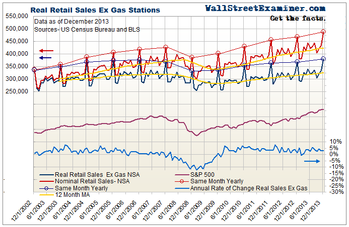 Nominal Retail Sales and Real Sales Ex Gas - Click to enlarge