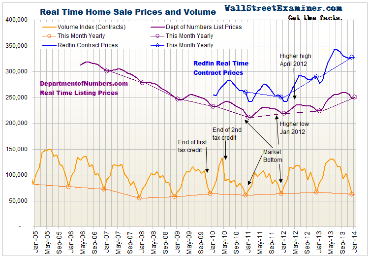 Real Time US Home Prices - Click to enlarge