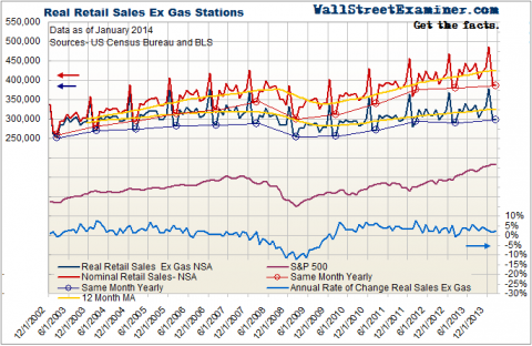 Nominal and Inflation Adjusted Retail Sales- Click to enlarge