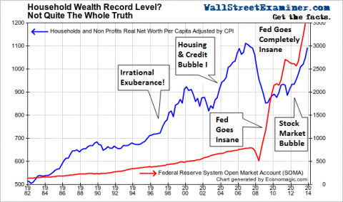 Real Household Net Worth Per Capita - Click to enlarge