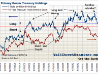 Primary Dealer Treasury Holdings - Click to enlarge
