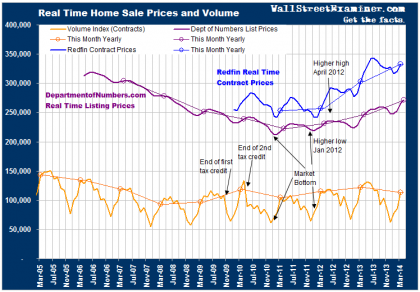 Housing Prices Are Skyrocketing - Click to enlarge