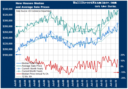 New Home Prices Are Skyrocketing - Click to enlarge