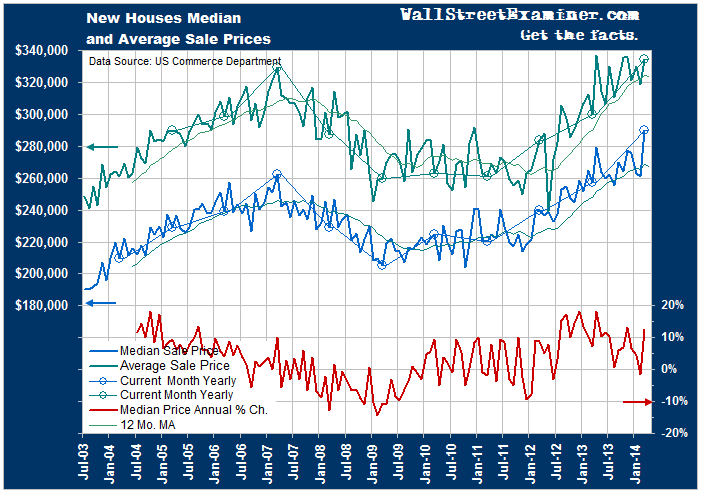 New HomePrices Are Skyrocketing - Click to enlarge