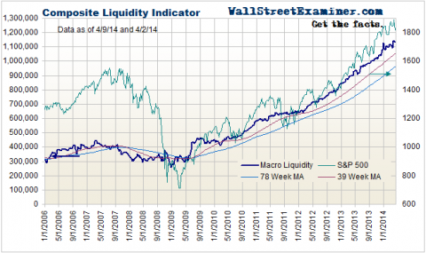 Composite Liquidity - Click to enlarge