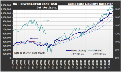 Composite Liquidity Indicator - Click to enlarge