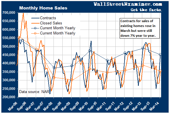 Pending Home Sales Rose In March, Down For Year - Click to enlarge