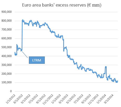 Euro+area+banks+excess+reserves[1]