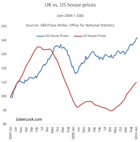 UK+vs+US+home+prices[1]