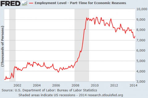 US-Employment-Part-time-workers_2001-2014[1]