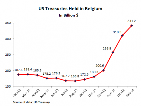 US-Treasuries-held-in-Belgium[1]