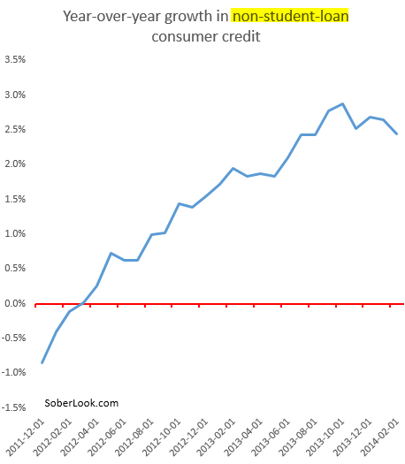 YoY+consumer+credit+growth[1]