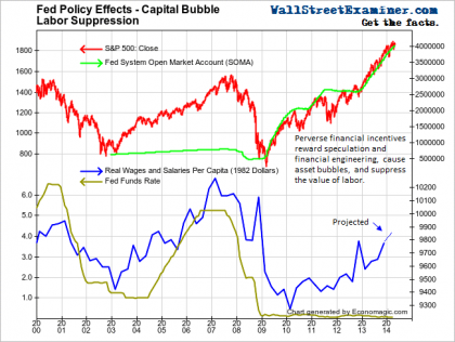 Fed Policy Effects- Capital Bubble, Labor Suppression - Click to enlarge