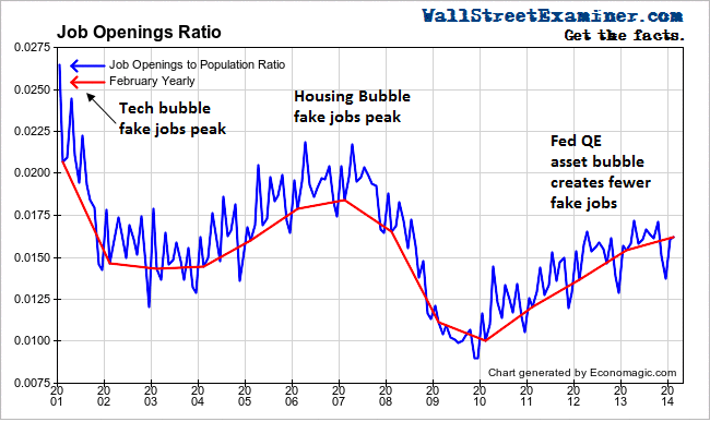 Job Openings Ratio - Click to enlarge