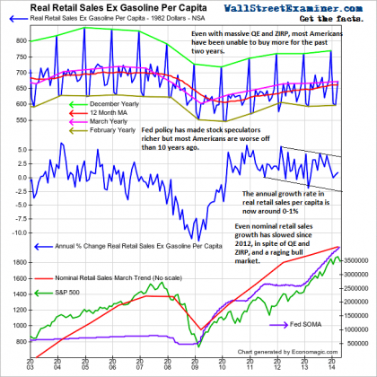 Real Retail Sales Dead In the Water at 2003 Level - Click to enlarge